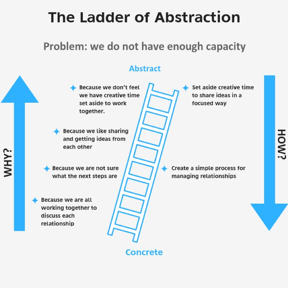 The Ladder of Abstraction image